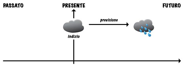 futuro-going-to-previsione2