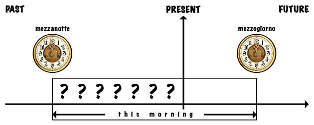present-perfect-unfinished-tempo-non-concluso2