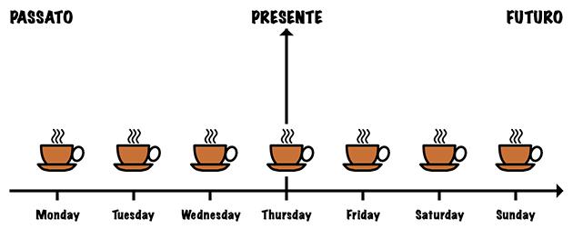present-simple-habits2