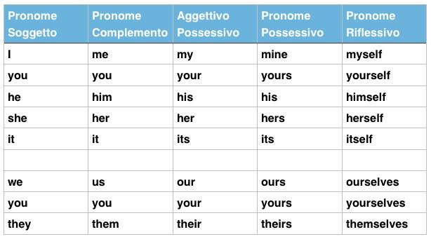 personal-pronouns